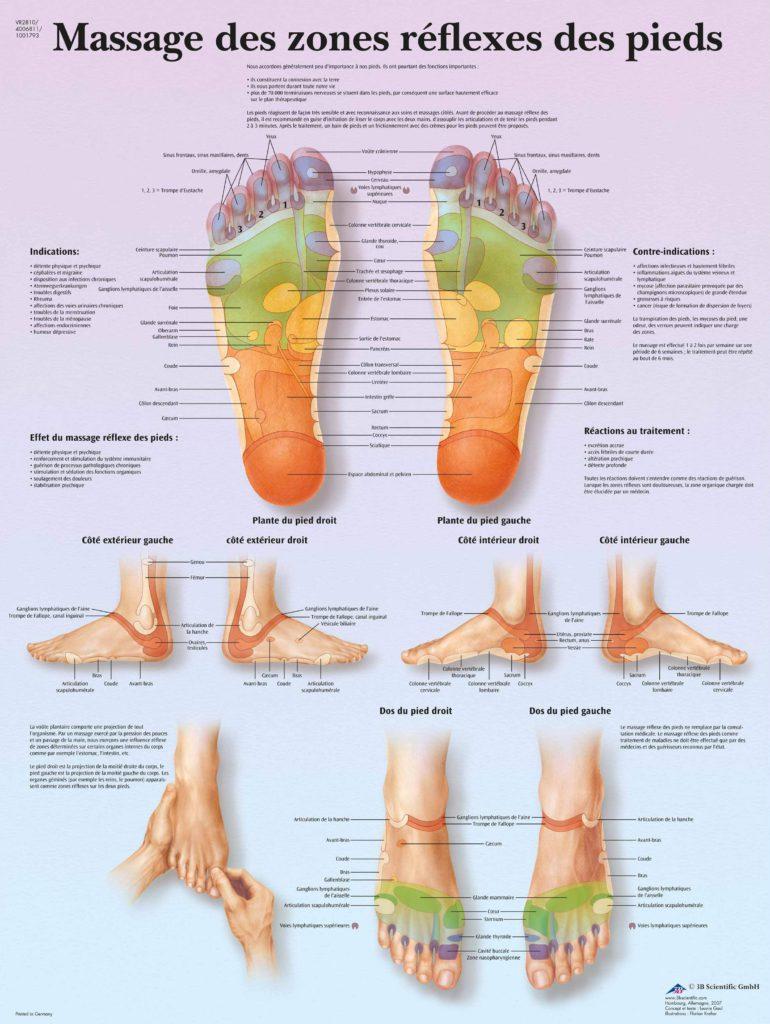 Massage-des-zones-reflexes-des-pieds-VousEtesUnique