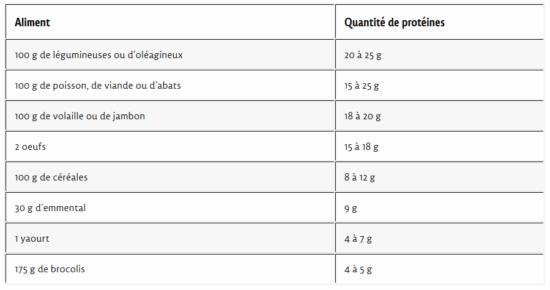 tableau-proteines-Jean-Marc-Fraiche-VousEtesUnique