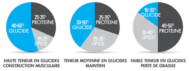repartition-macronutriments-fitness-musculation-Jean-Marc-Fraiche-VousEtesUnique;com